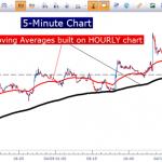 معلومات عن الصفقات الطويلة والقصيرة في سوق الفوركس