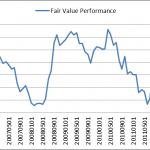 أهمية استخدام القيمة العادلة في التحليل الأساسي بالفوركس