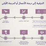 طريقة ترقية الرحلة من الضيافة الى رجال الاعمال على الخطوط السعودية