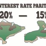 استخدام معدل سعر الفائدة لتداول الفوركس