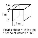 كيفية تحويل الطن الى متر مكعب