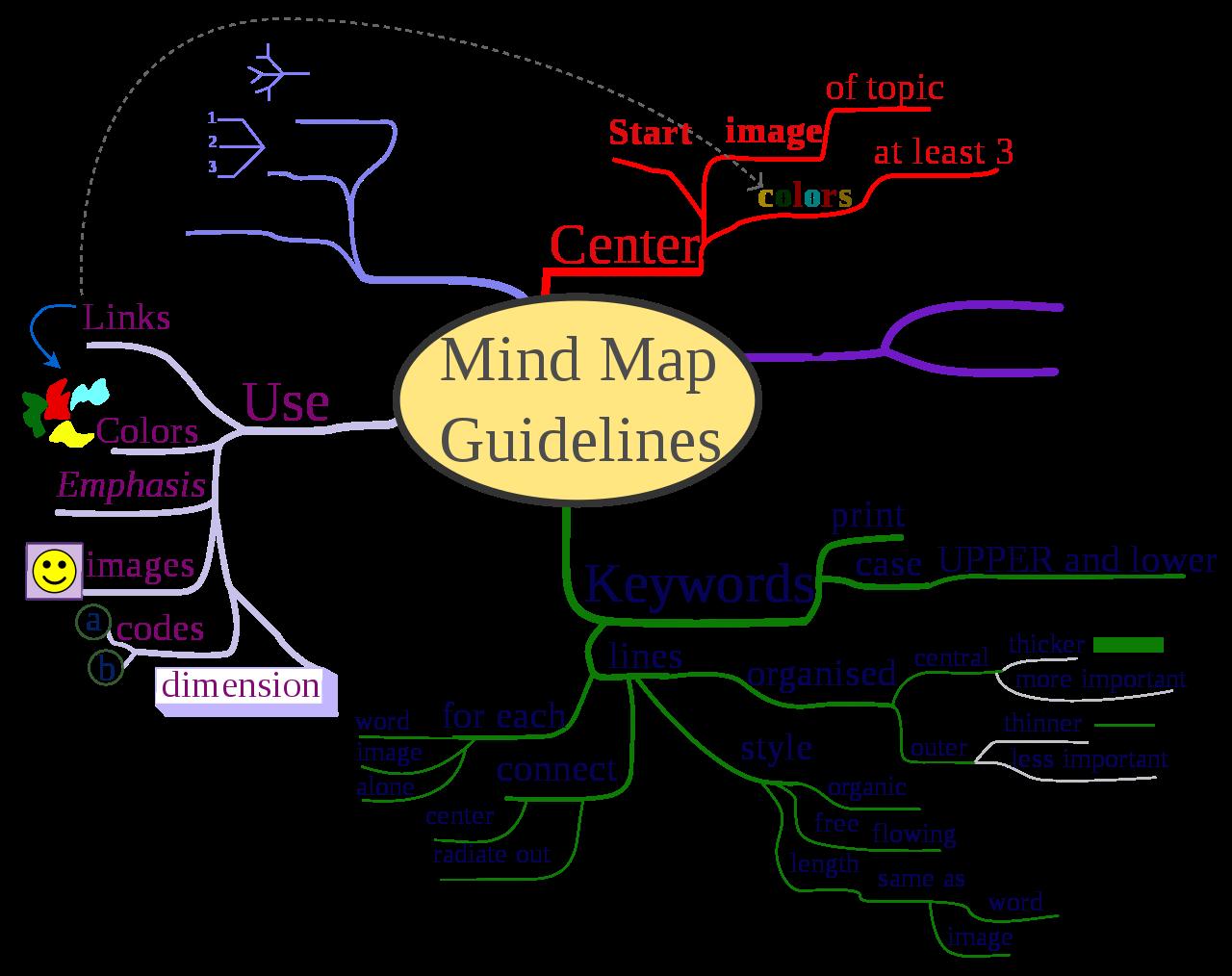 خريطة-ذهنية-احترافية