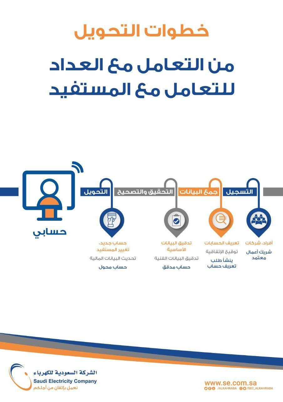 خطوات تحويل فاتورة الكهرباء من رقم العداد لاسم المستفيد المرسال