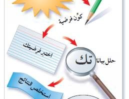 حل المشكلات بطريقة علمية منتديات درر العراق