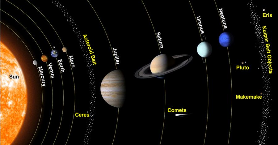 ترتيب الكواكب حسب بعدها عن الشمس المرسال