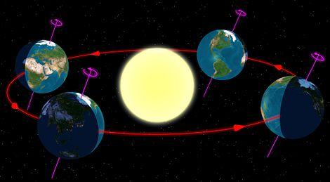 كيف تؤثر حركة الأرض في الفصول %D8%AD%D8%B1%D9%83%D8%A9-%D8%A7%D9%84%D8%A7%D8%B1%D8%B6