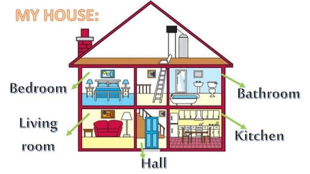 اجزاء المنزل بالانجليزي المرسال