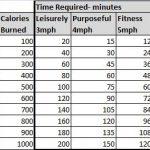 جدول حرق السعرات الحرارية اثناء المشي