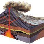 كيف يتكون البركان للاطفال