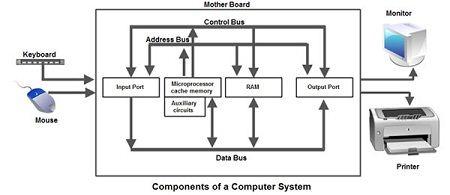 مكونات الكمبيوتر