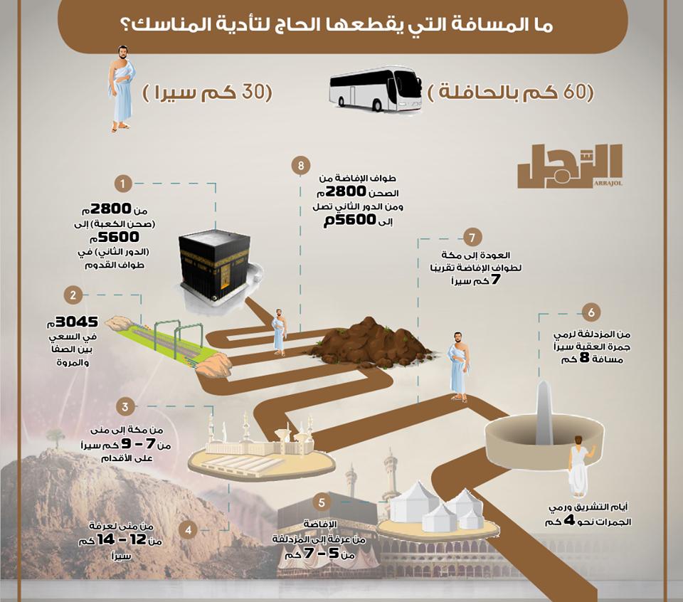 خريطة مناسك الحج بالمسافات المرسال