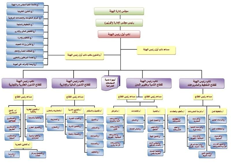 نماذج جاهزة لـ الهيكل التنظيمي للمستشفيات المرسال