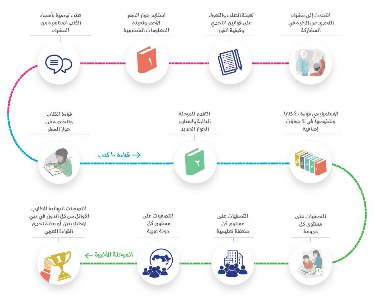كتب تحدي القراءة العربي المرسال
