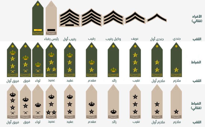 ترتيب الرتب العسكرية السعودية واشكالها بالصور المرسال