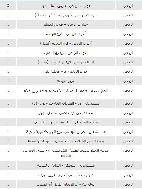 دليل مواقع جهاز أبشر في الرياض المرسال