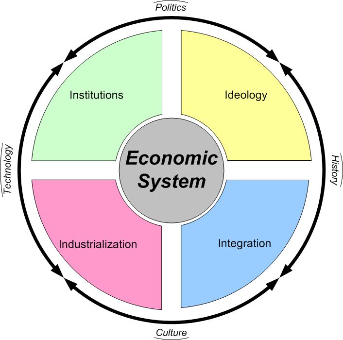 العلاقة بين النظام الاقتصادي المختلط والاسلامي المرسال