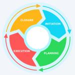 مراحل دورة حياة المشروع