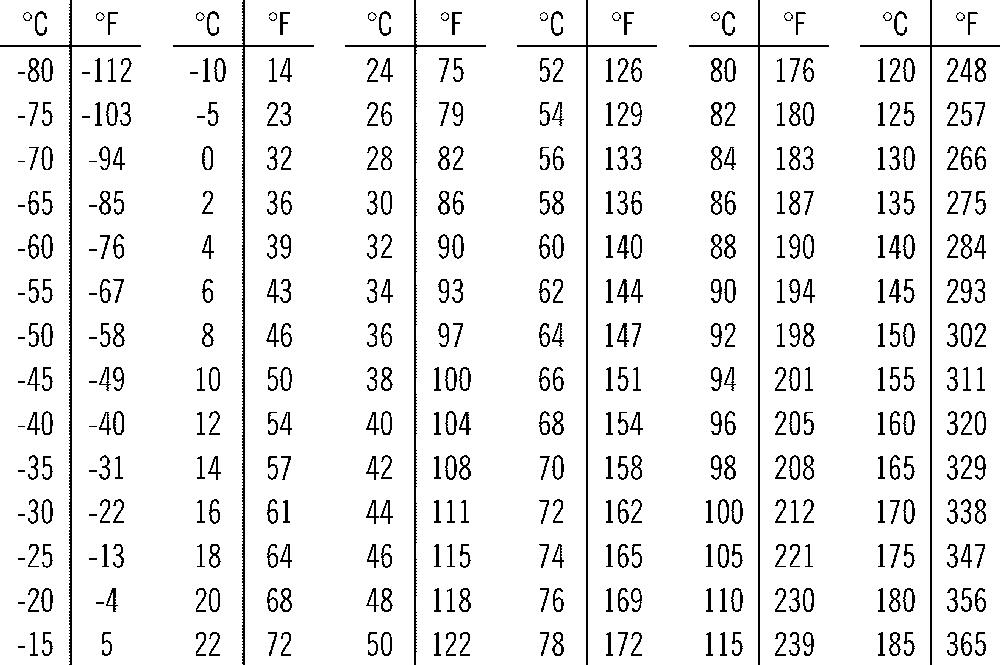 جدول تحويل درجة الحرارة