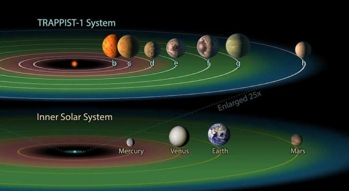اسماء الكواكب والنجوم